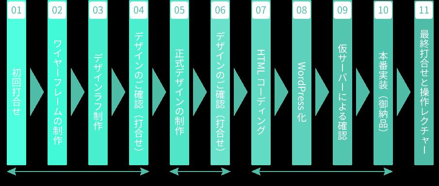 WordPress制作工程